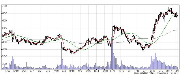 4293セプテニHDの株式チャート