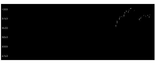 4502武田の株式チャート