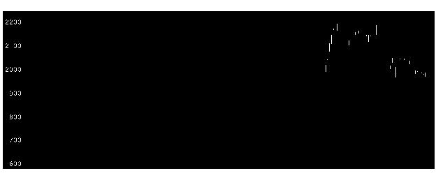 4503アステラスの株式チャート
