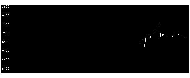 レビオ の 株価 富士