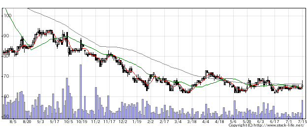 4564オンコセラピの株価チャート