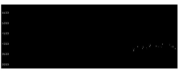 4819Dガレージの株価チャート