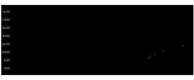 4849エンジャパンの株式チャート