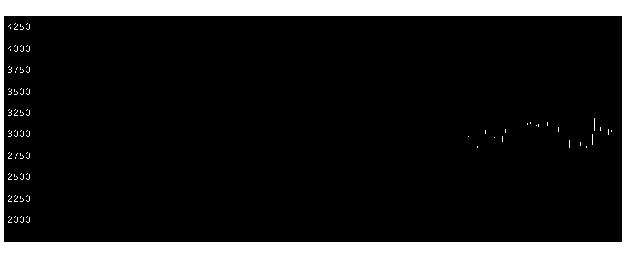 株価 日本 製鋼 所