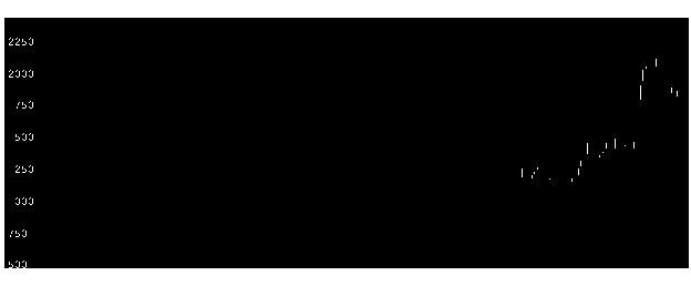 6034MRTの株価チャート
