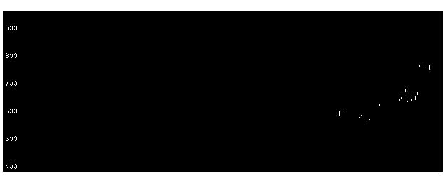 6045レントラクスの株式チャート