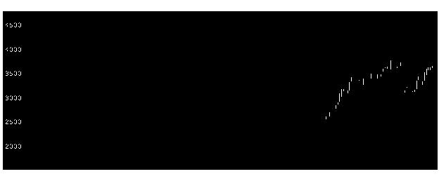 6067メディアFの株式チャート