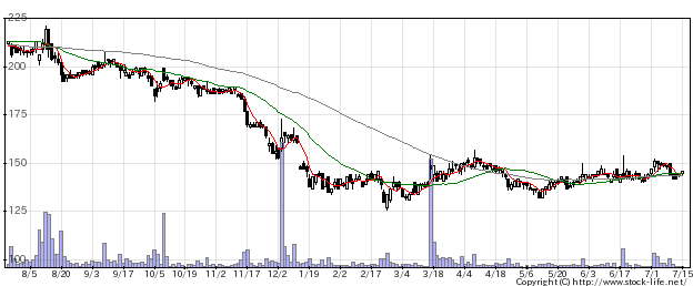 6072地盤HDの株式チャート