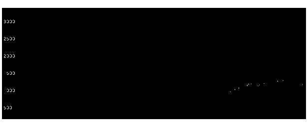 6088シグマクシスの株価チャート