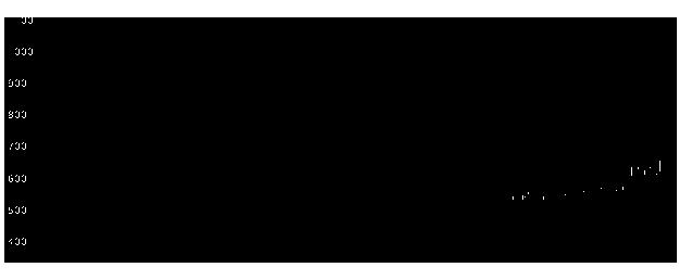6092エンバイオHの株価チャート