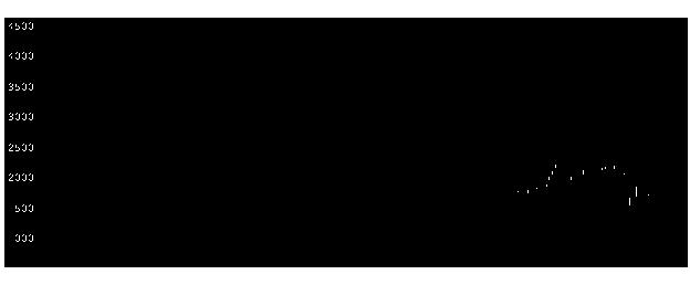 6095メドピアの株式チャート