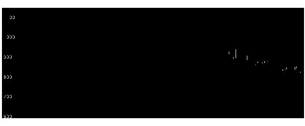 6203豊和工の株価チャート