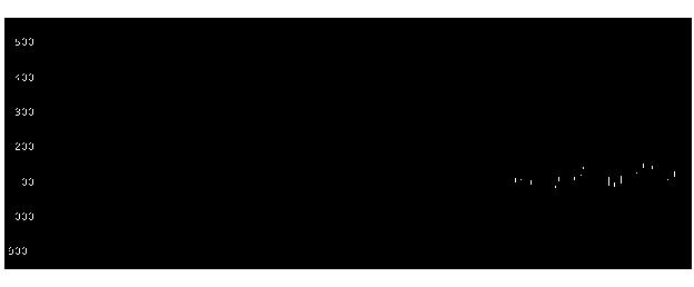 6752パナソニックの株式チャート