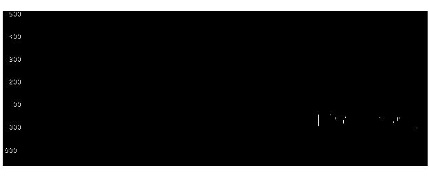 シャープ 株価