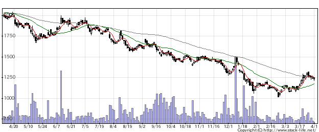 6864NF回路の株価チャート