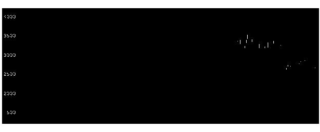 6946日本アビオのチャート