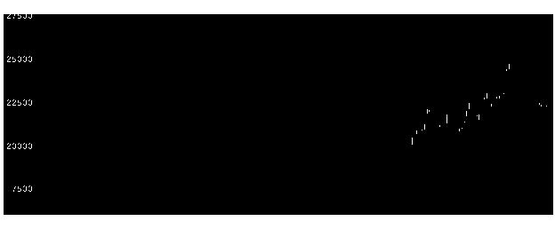 6954ファナックの株価チャート
