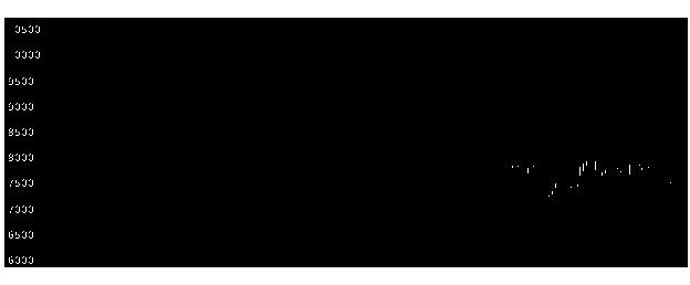 6981村田製の株式チャート