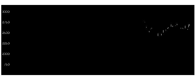 7012川重の株式チャート