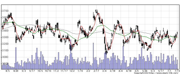 7267ホンダの株価チャート