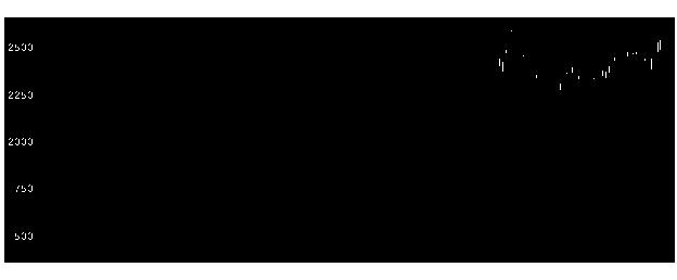 7270SUBARUの株式チャート