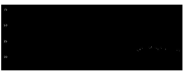 7829サマンサJPの株価チャート