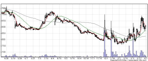 7980重松製の株式チャート