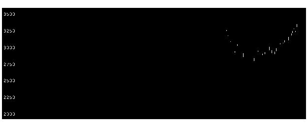 8031三井物の株価チャート