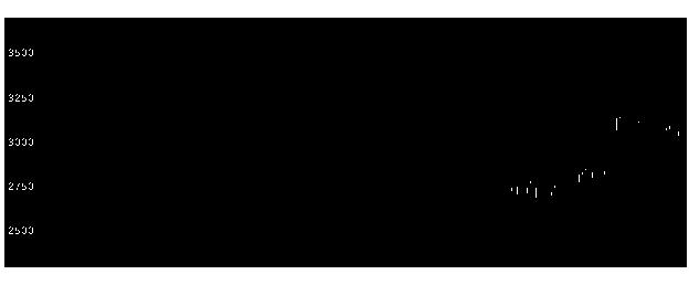 ユニシス 株価 日本 日本ユニシス (8056)