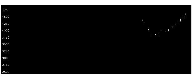 8058三菱商の株価チャート