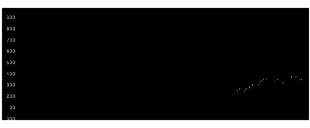 8157都築電の株式チャート
