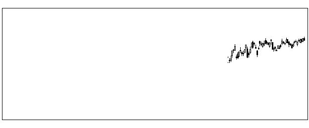 8411みずほFGの株式チャート