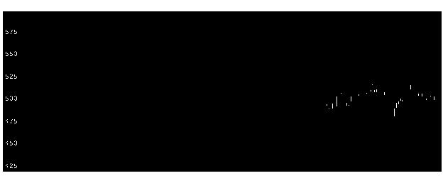 8604野村の株価チャート