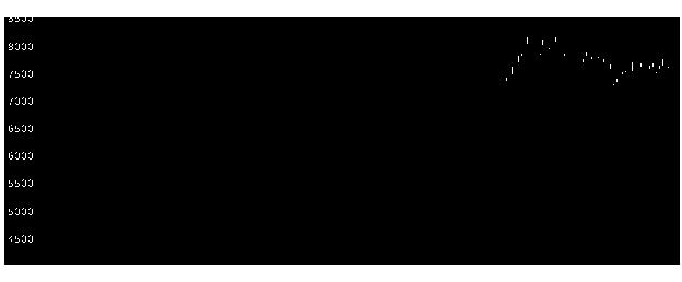 8766東京海上の株式チャート