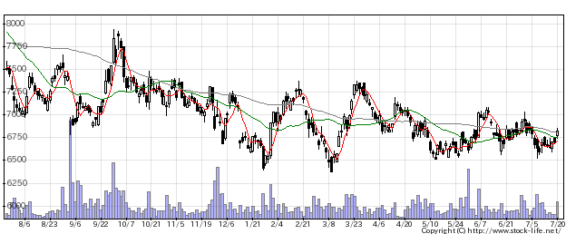 9020JR東日本の株価チャート