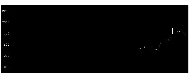 9386日本コンセプのチャート
