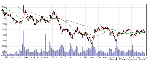 9984SBGの株価チャート