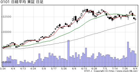 日経平均の株価チャート