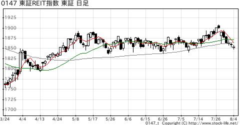 東証REIT指数の株価チャート