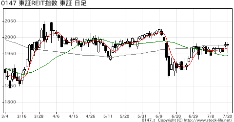 市場別指数-東証REIT指数の株価チャート