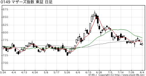 マザーズ指数の株価チャート