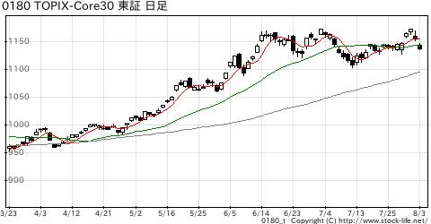 TOPIX-Core30の株価チャート