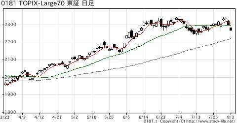 TOPIX-Large70の株価チャート
