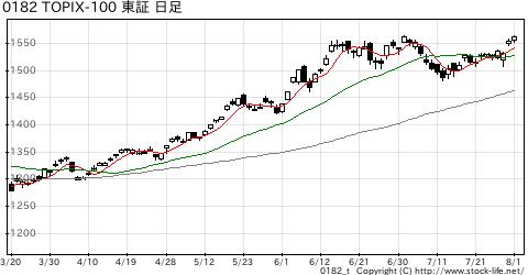 TOPIX-100の株価チャート
