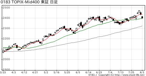 TOPIX-Mid400の株価チャート