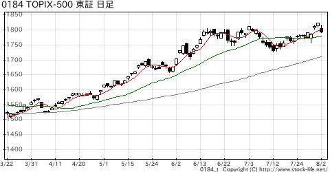 TOPIX-500の株価チャート