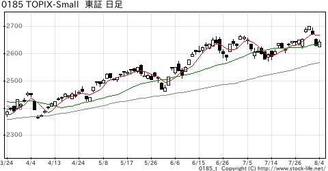 TOPIX-Smallの株価チャート