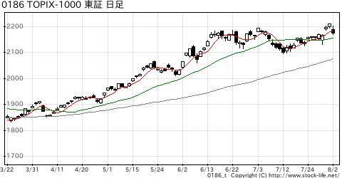 TOPIX-1000の株価チャート