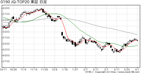 JQ-TOP20の株価チャート