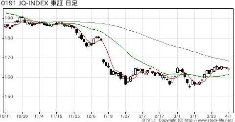 JQ-indexの株価チャート